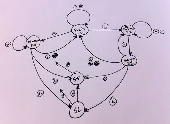 A Finite State Machine state diagram for parsing CSV (Comma Separated Value) data.