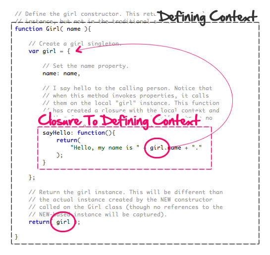 jQuery Deferred Objects Use Lexical Bindings To Make Sure Deferred Methods Always Reference The Right Deferred Instance.