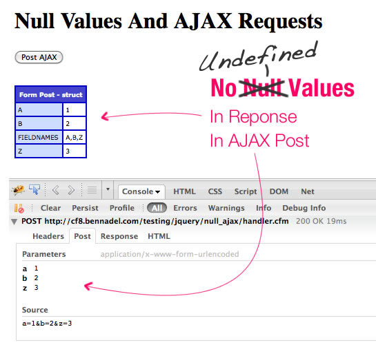 UNDEFINED Values Do Not Get Passed Along With A jQuery AJAX Request.