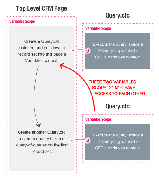 Query.cfc-based queries do not have access to the Variables scope of the calling context - they execute within their own page context.