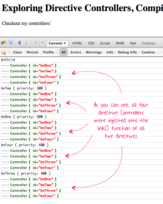 AngularJS directive controllers being injected into other directives.