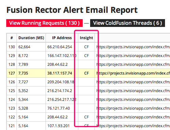 Fusion Reactor alert viewer with ColdFusion insight column.