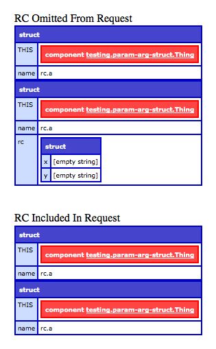 ColdFusion CFParam behavior in CFScript.