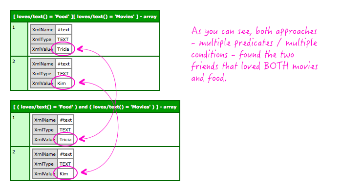 Using multiple predicates in the same part of an XPath query in ColdFusion.