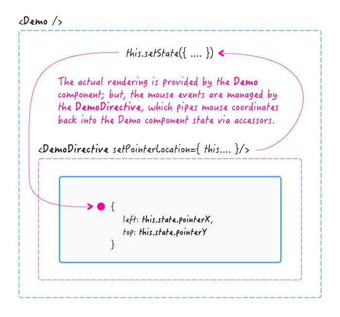 Creating AngularJS-inspired