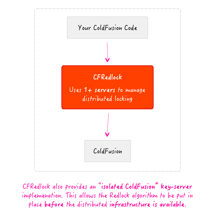 It's possible to use CFRedlock with a single, isolated instance of ColdFusion.