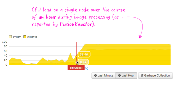 CPU load during image processing of PNG files caused by JDK bug in cmmColorConvert module.
