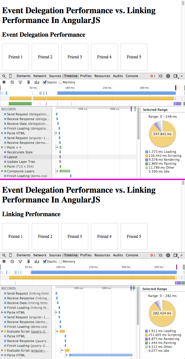 Event delegation vs. linking performance in AngularJS directives.