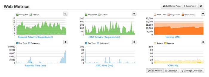 FusionReactor web metrics.