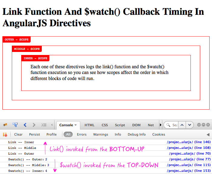 Link function and $watch callback timing in AngularJS directives that create child scopes.