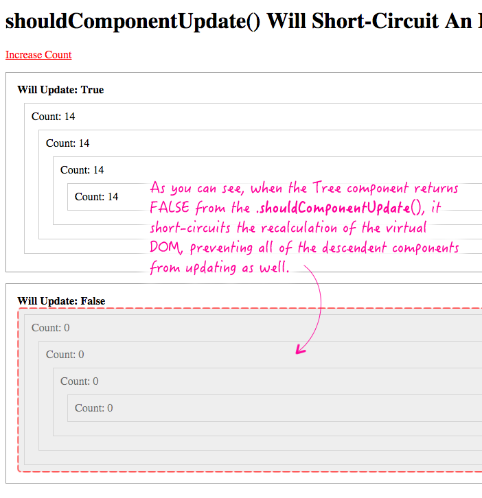 .shouldComponentUpdate() method, in ReactJS, can short-circuit and entire subtree of components.