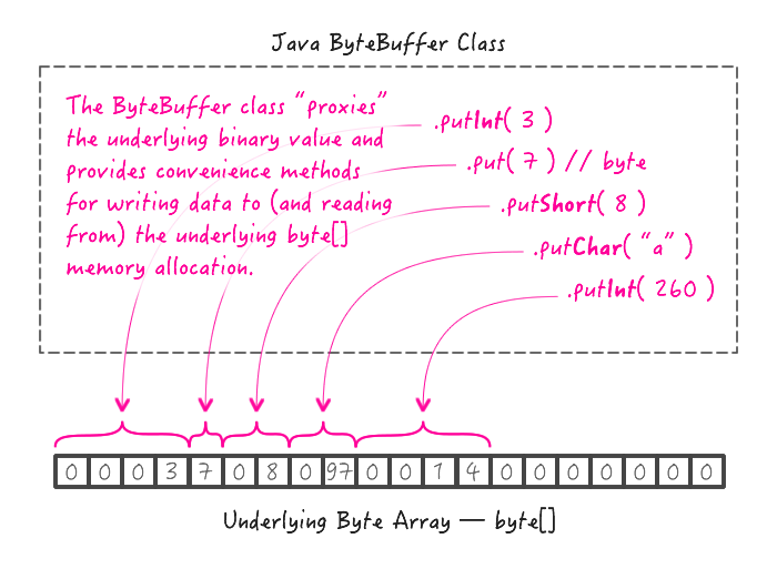 Java's ByteBuffer is a proxy to the underlying byte[] allocation.