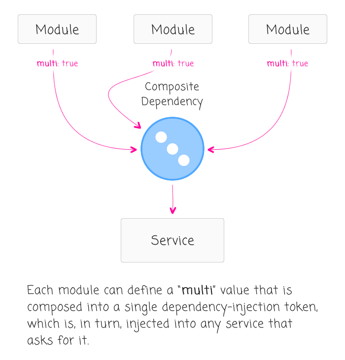 Composite dependency-injection in Angular 2 replaces the configuration phase in Angular 1.x.