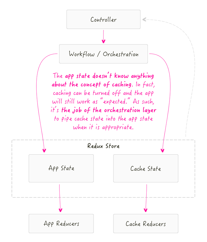 Managing cached data with Redux in AngularJS requires separation of cached and live state.