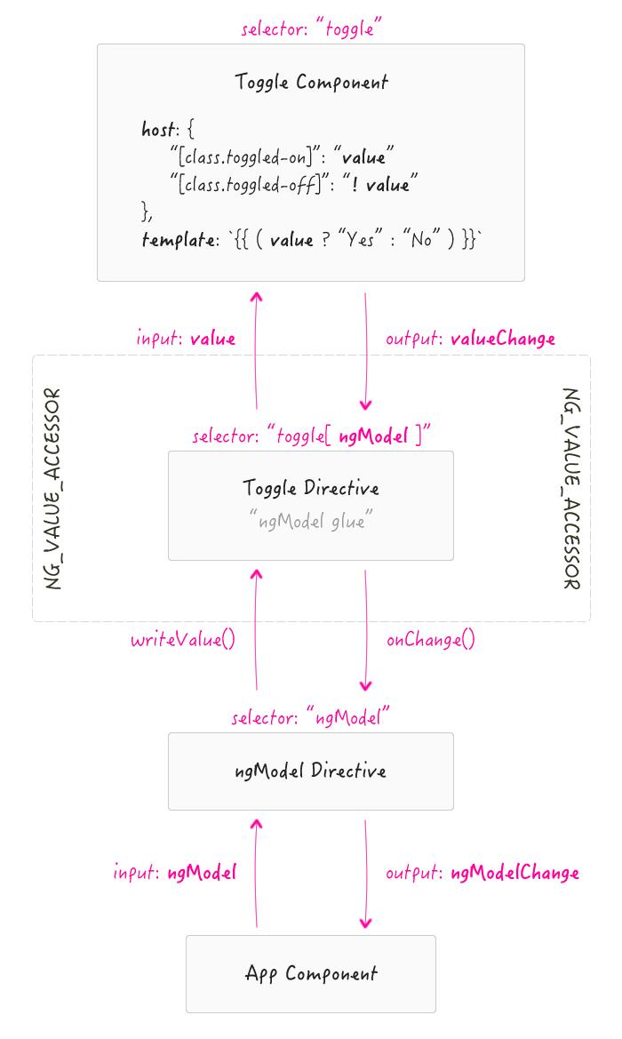 Host bindings break the ngModel bridge in Angular 2 Beta 11.