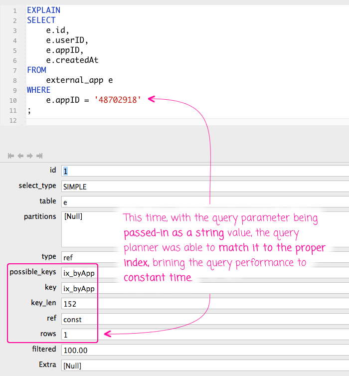 Using properly typed query parameter allows MySQL to pick the appropriate index during query planning.