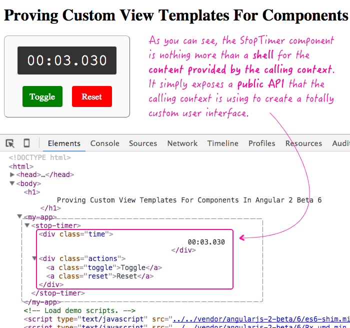 Providing custom user interfaces for a component in Angular 2 by consuming the components public API.