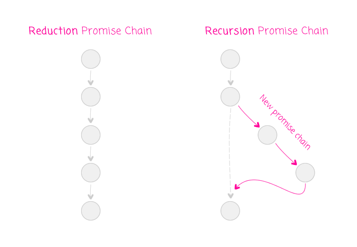 Reduction vs. Recursion promise chain mental model.