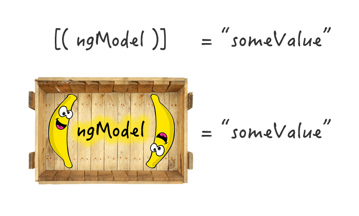 Two-way data binding is just a 'Box of Bananas' in Angular 2.