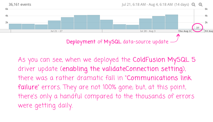 ColdFusion MySQL 5 validateConnection send PING command, which reduces communications link failure errors.