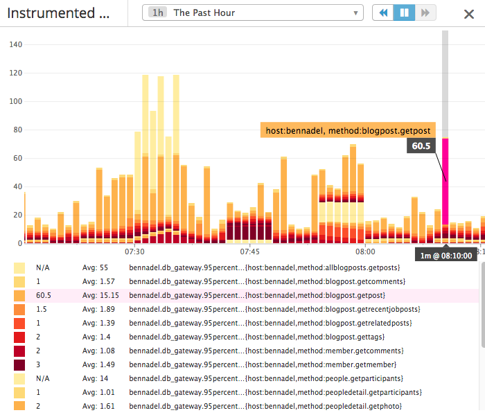 DataDogHQ graphs broken down by tagged visualizations.