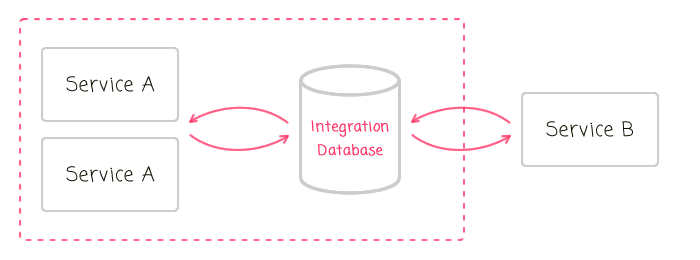 Integration databases on the server-side.