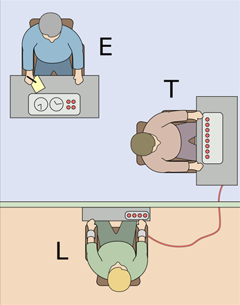 The Milgram Experiment on Obedience to Authority figures (source: Wikipedia).