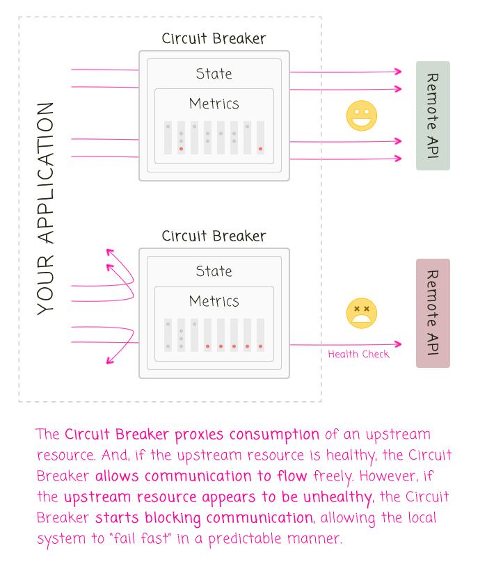 A node.js Circuit Breaker implementation.