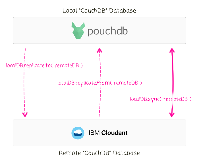 Syncing data between a local PouchDB database and remote IBM cloudant database using CouchDB replication API.