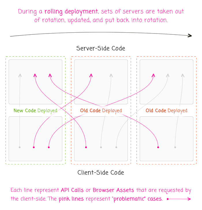 Rolling deployments across horizontally-scaled servers and the complexity of subsequent API and asset calls.