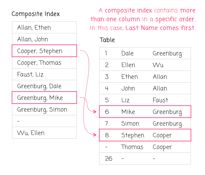The basics of index design - composite, multi-column indexes.