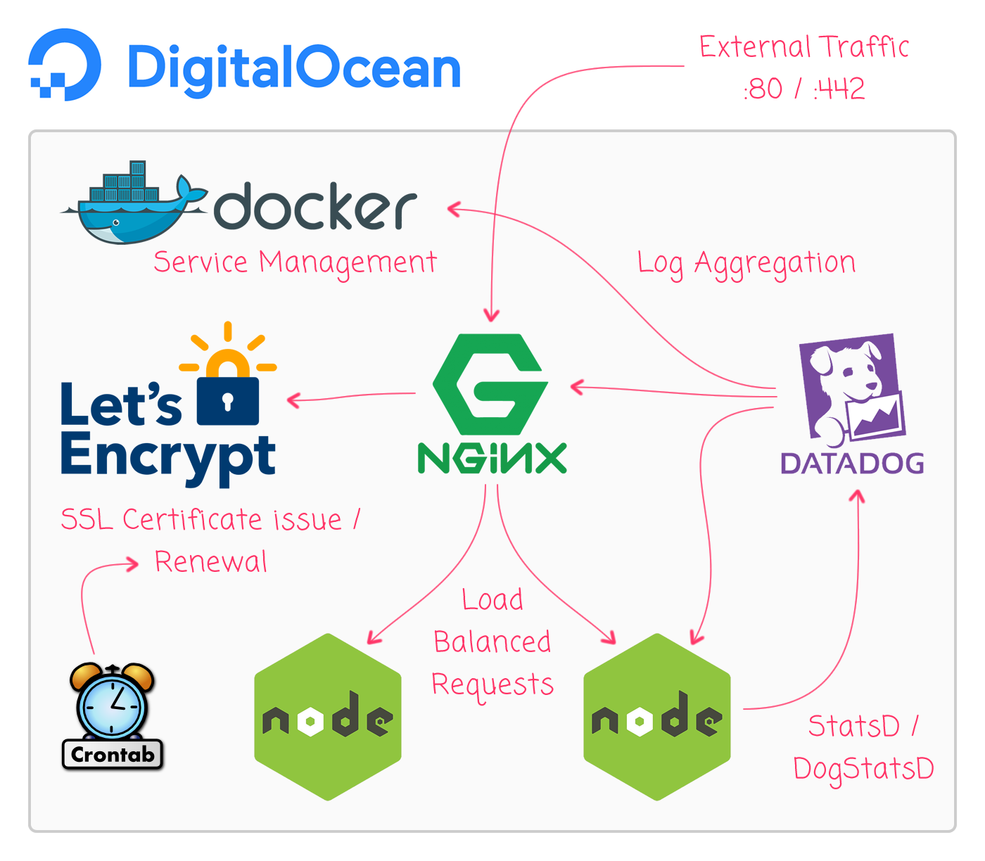 Running Docker on DigitalOcean with Nginx, Node.js, DataDog, and LetsEncrypt.