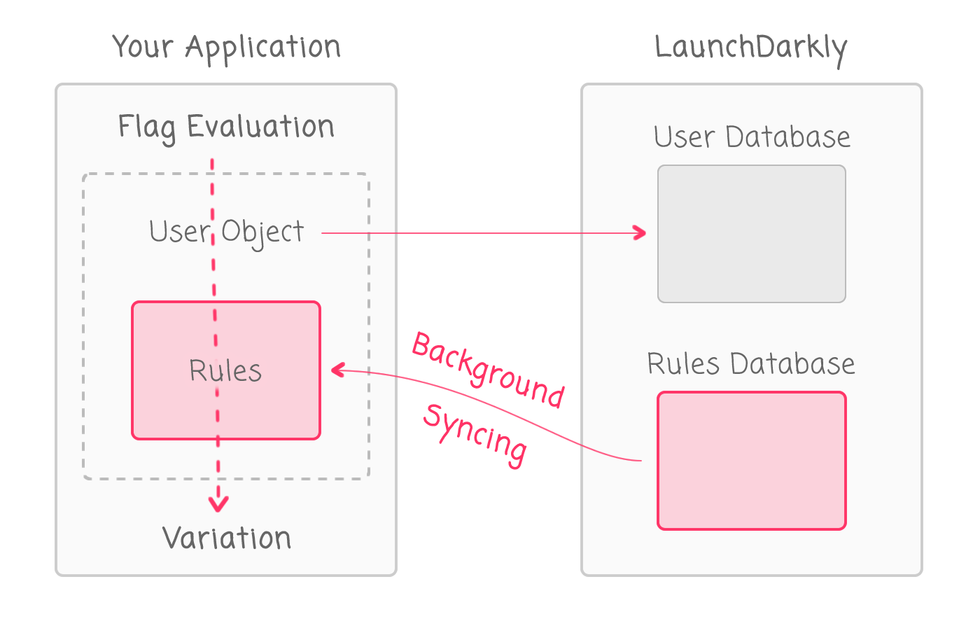 LaunchDarkly architecture and rules engine.