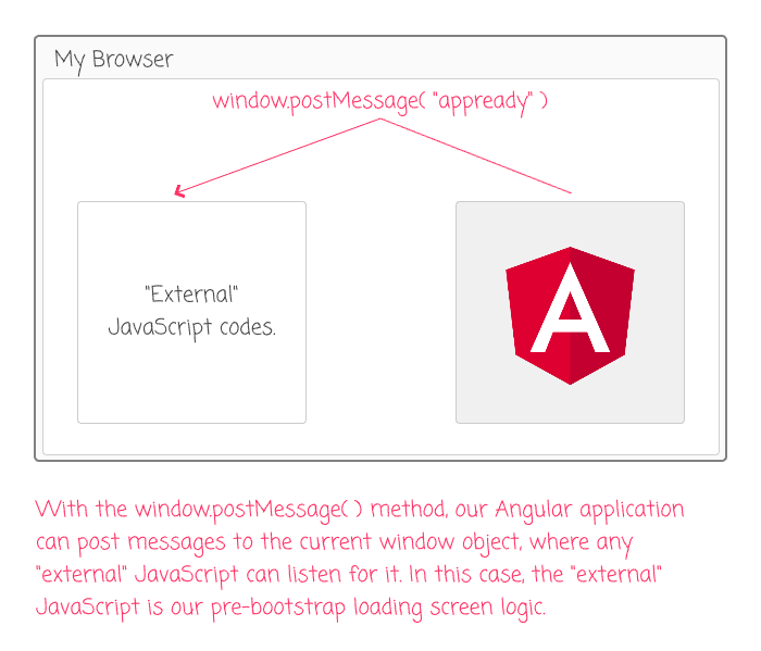 window.postMessage() provides a way for Angular applications to communicate with the outside world.