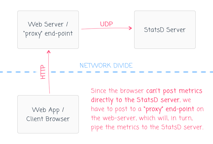 Sending StatsD metrics from the browser using a server-side proxy end-point.