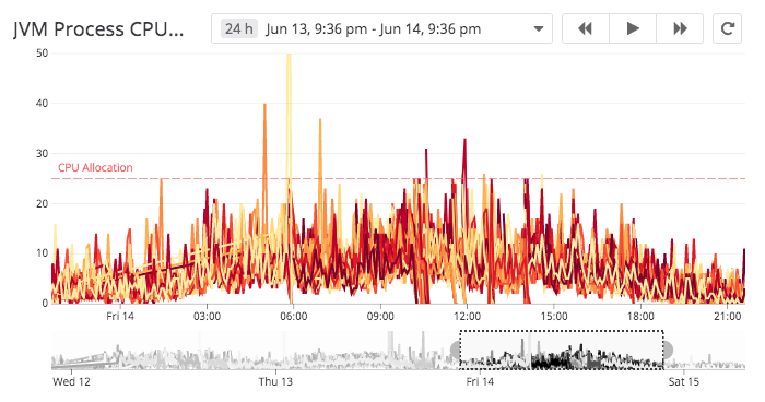 DataDog time-series graph showing the JVM CPU metrics reported by the Kubernetes readiness check implementation in my ColdFusion application.