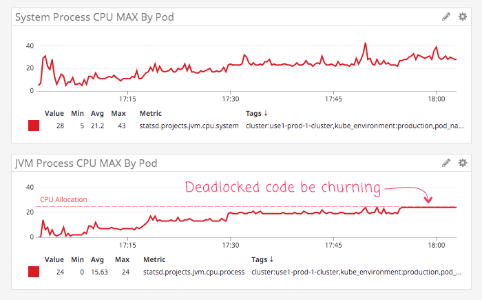 Lucee CFML code in deadlock exhausting the JVM CPU.