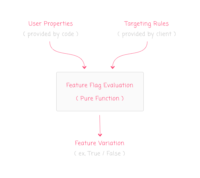 LaunchDarkly feature flag evaluation pure function metaphor.