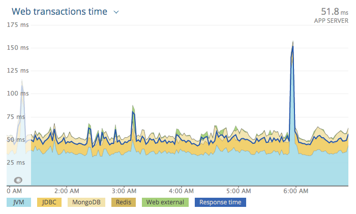 The New Relic transactions graph for a ColdFusion / Lucee application instrumented with the Java Agent.