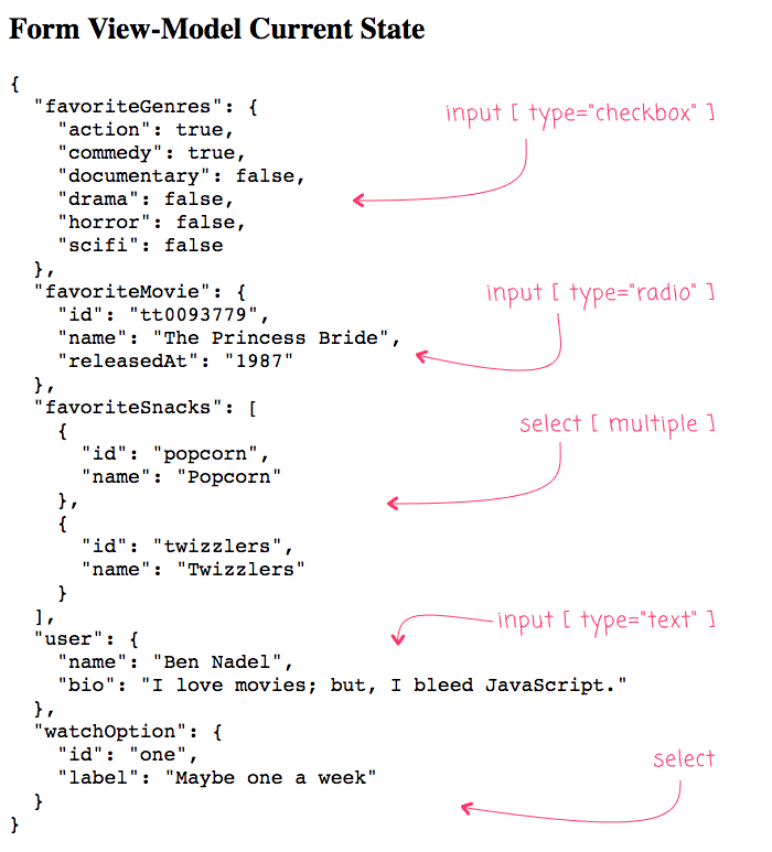 NgModel and template-driven form reference in Angular 7.2.13 - perfectly capable of binding to complex objects.