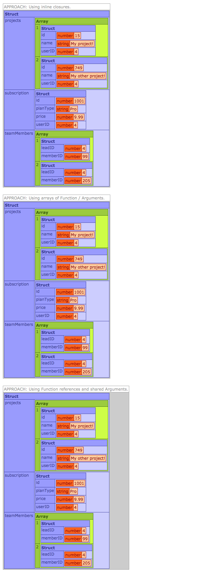 The results of parallel struct iteration to execute tasks in parallel using Lucee 5.3.2.77.