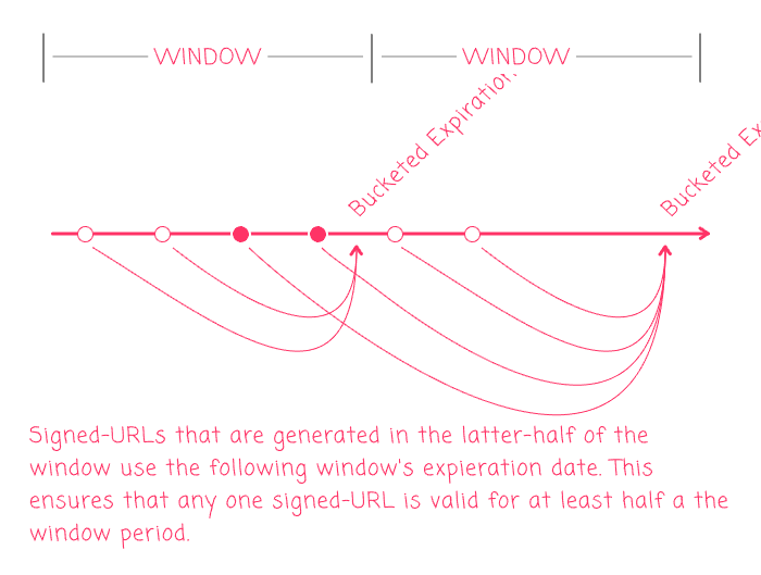 Signed-URLs are generated in the latter-half of a window use the following window's expiration date.