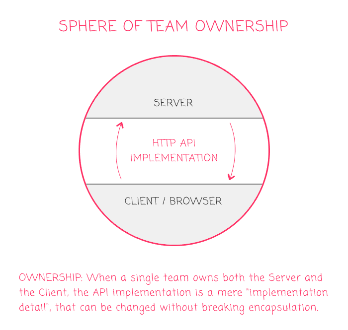 Team ownership encompasses API implementation details.
