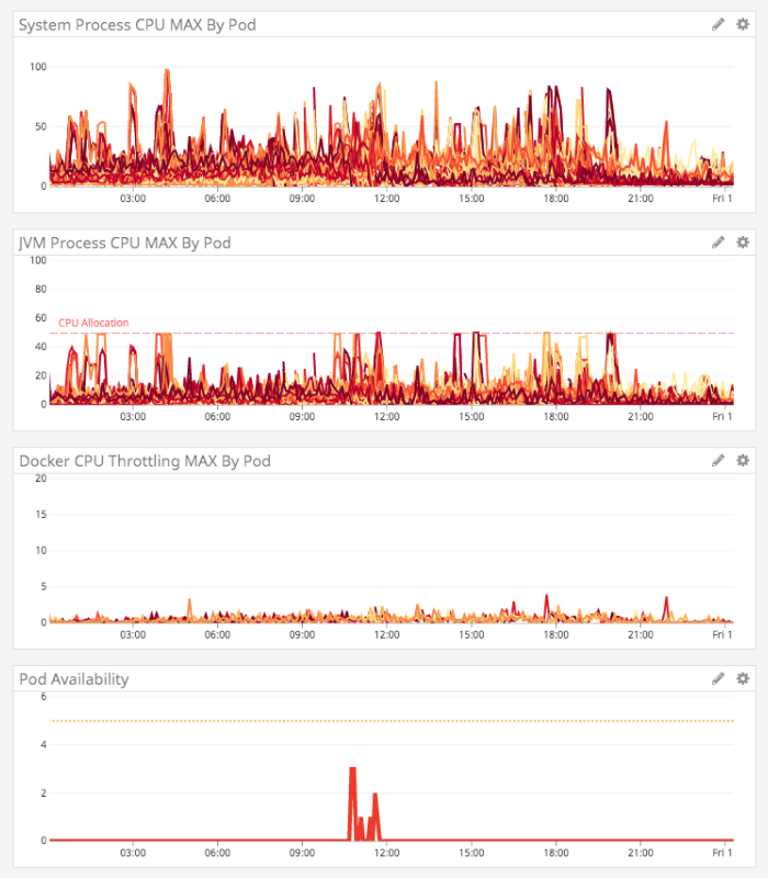 DataDog graphs showing marked improvement in the JVM CPU and throttling graphs.