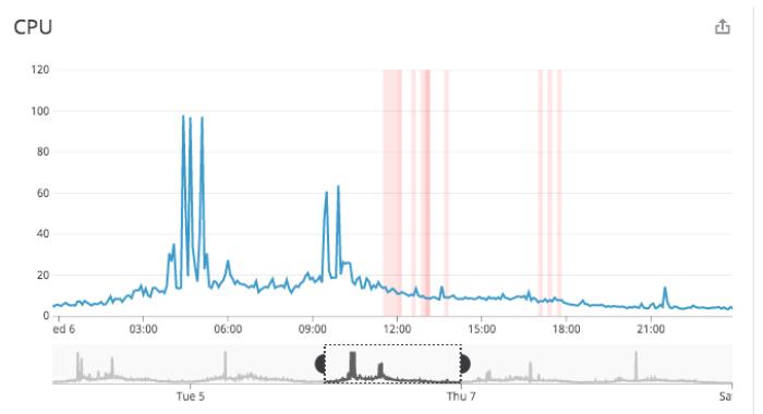 DataDog graph showing Database CPU spiking to 100% utilization.