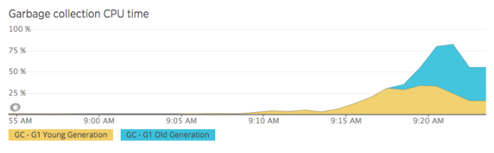 New Relic graphs showing Garbage Collection taking up to 75% of CPU time.