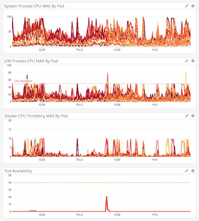 DataDog graphs showing some improvement in the CPU and availability of the Lucee CFML service.