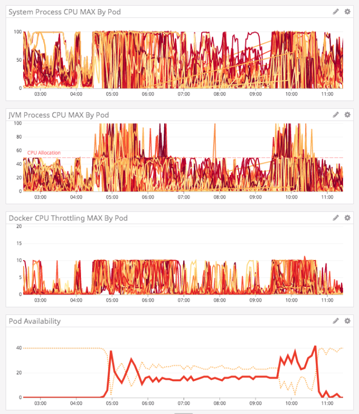 DataDog graphs of representing System CPU, JVM CPU, Docker CPU throttling, and pod availability, all looking horrible.