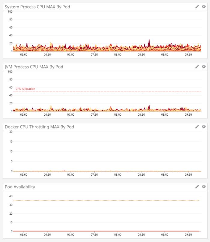 DataDog graphs showing whisper-quiet Lucee CFML servers.