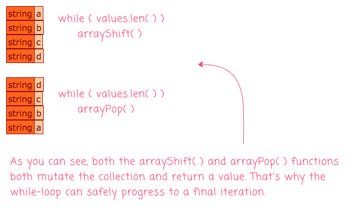 arrayShift() and arrayPop() both consuming an array in Lucee CFML.